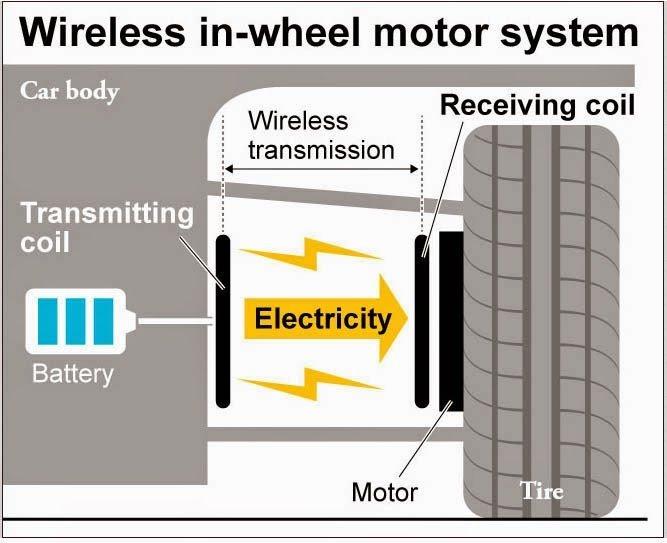 motores-electricos-wireless